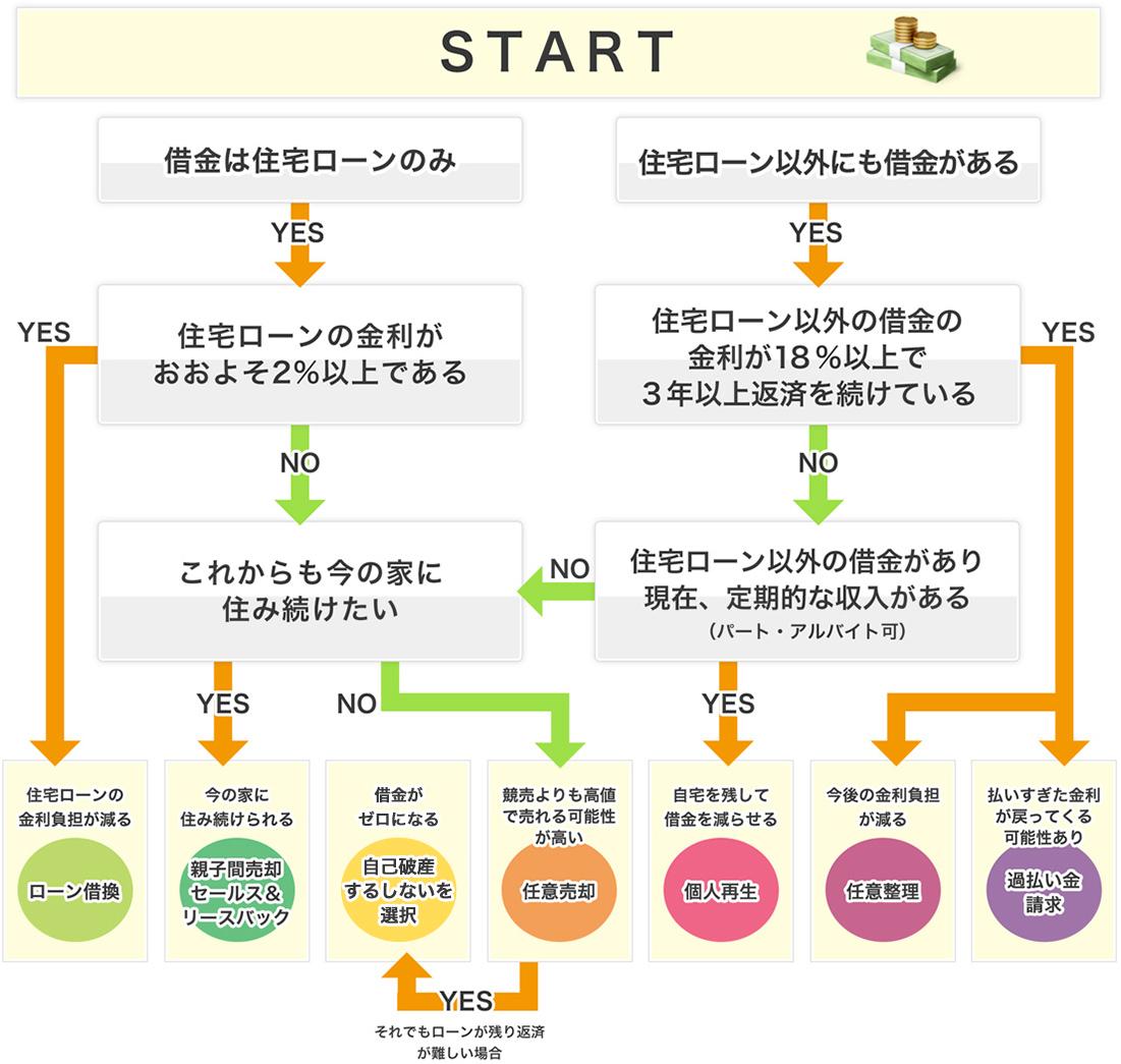 YES/NOチャート診断表